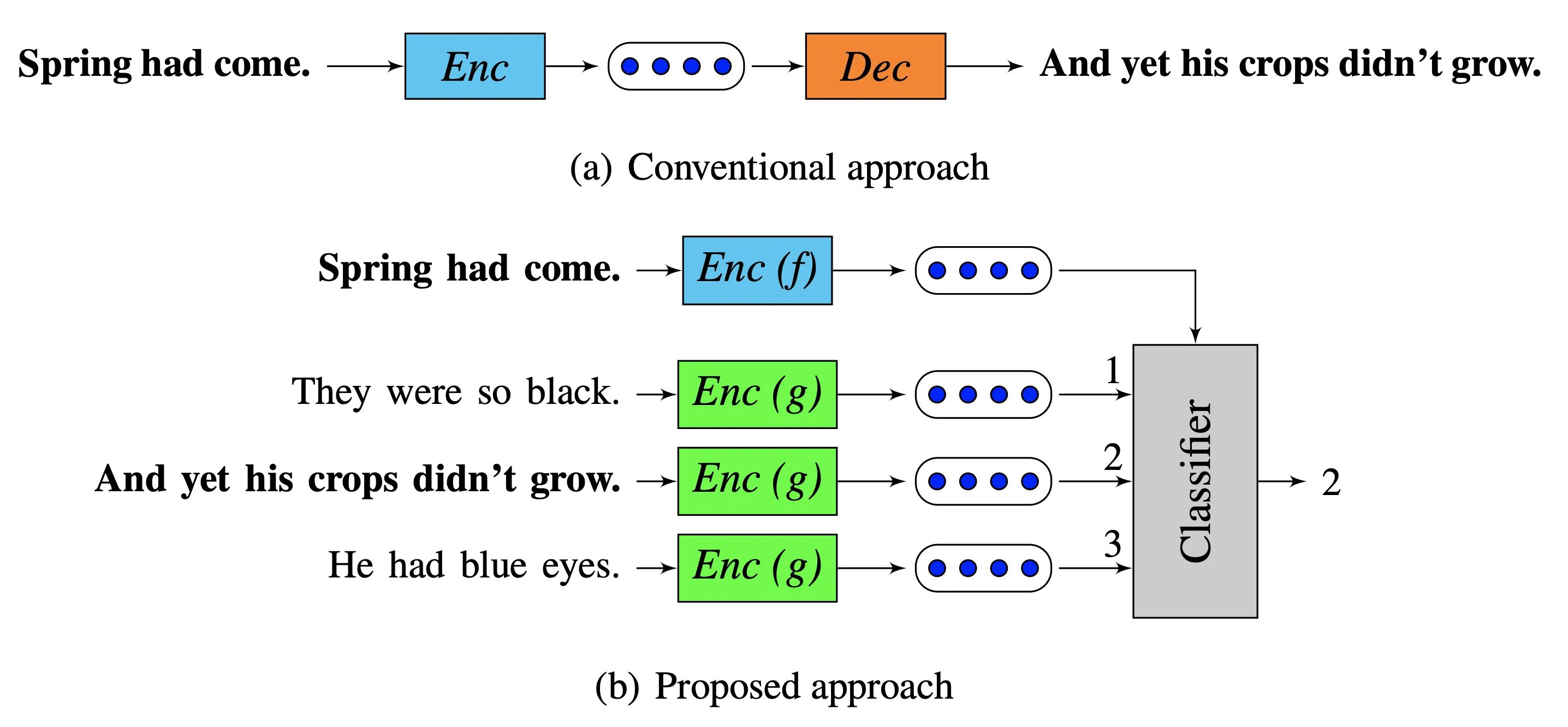 Replaces the decoder from prior methods with a classifier which chooses the target sentence from a set of candidate sentences [taken from [paper](https://arxiv.org/pdf/1803.02893.pdf)]