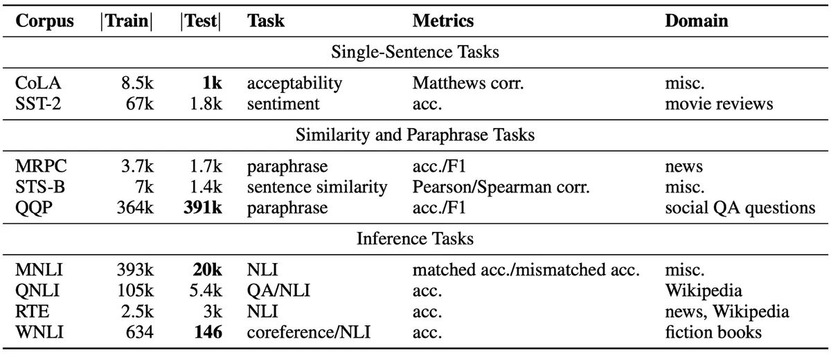 Tasks' descriptions and statistics. [source [paper](https://arxiv.org/abs/1804.07461)]