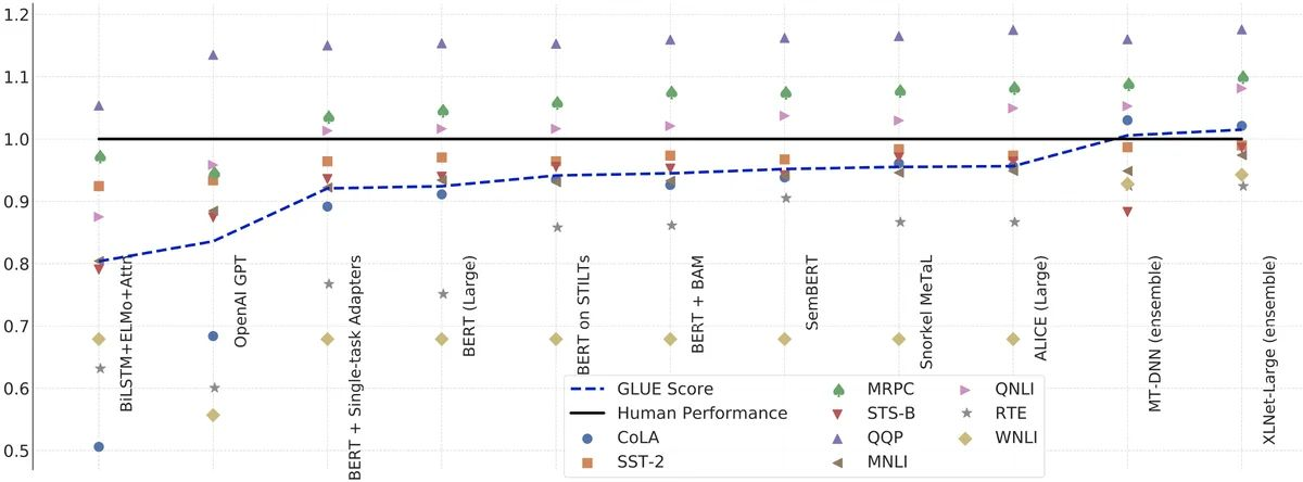 GLUE benchmark performance for various models. [source [paper](https://arxiv.org/abs/1905.00537)]