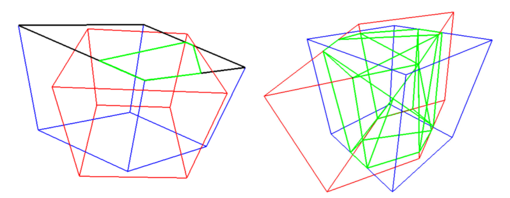 Compute the 3D intersection over union using the polygon clipping algorithm, Left: Compute the intersection points of each face by clipping the polygon against the box. Right: Compute the volume of intersection by computing the convex hull of all intersection points (green). [[source](https://ai.googleblog.com/2020/11/announcing-objectron-dataset.html)]
