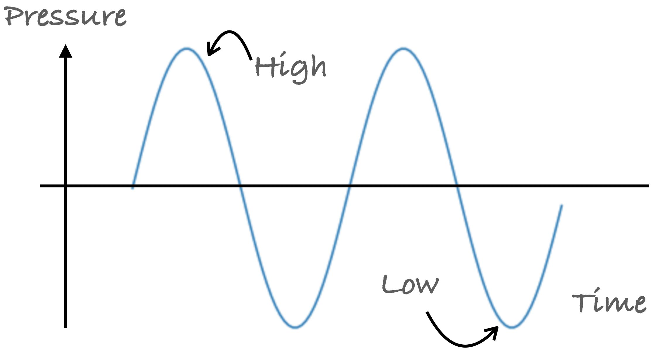 An example of a sine wave.