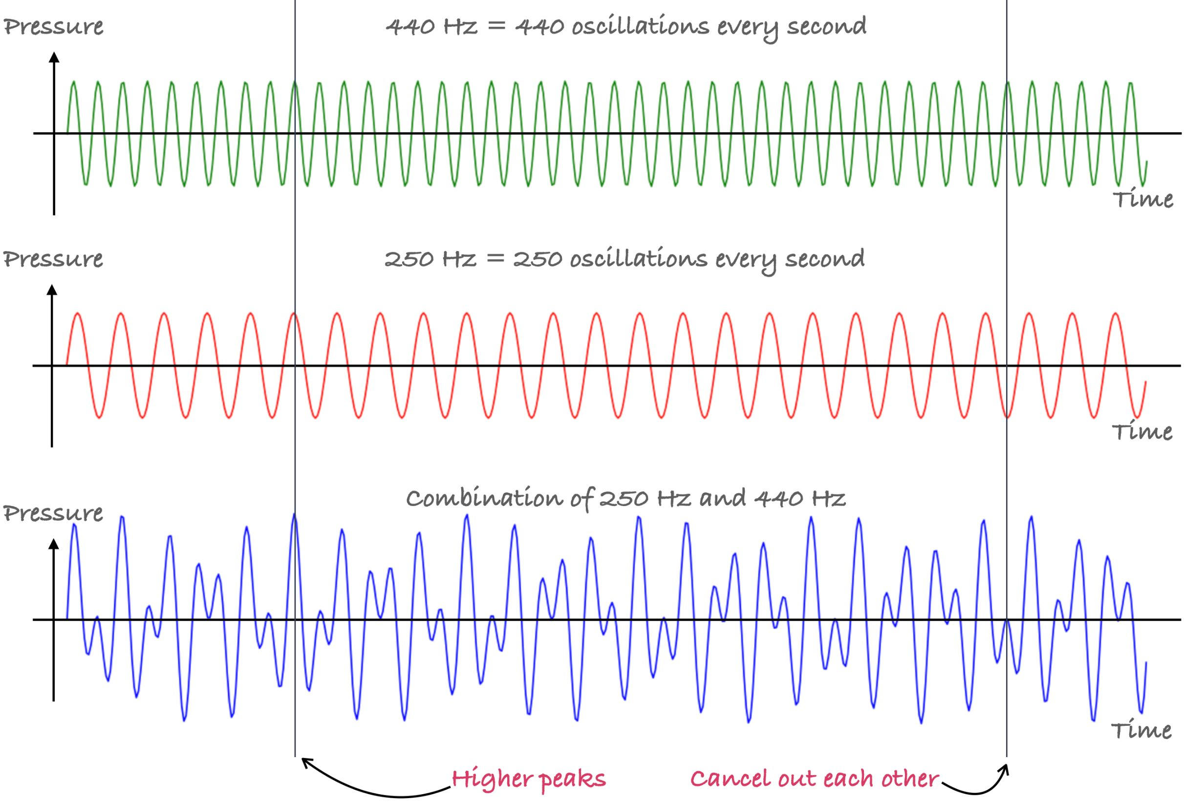 Combining 2 sine waves results in a new wave.