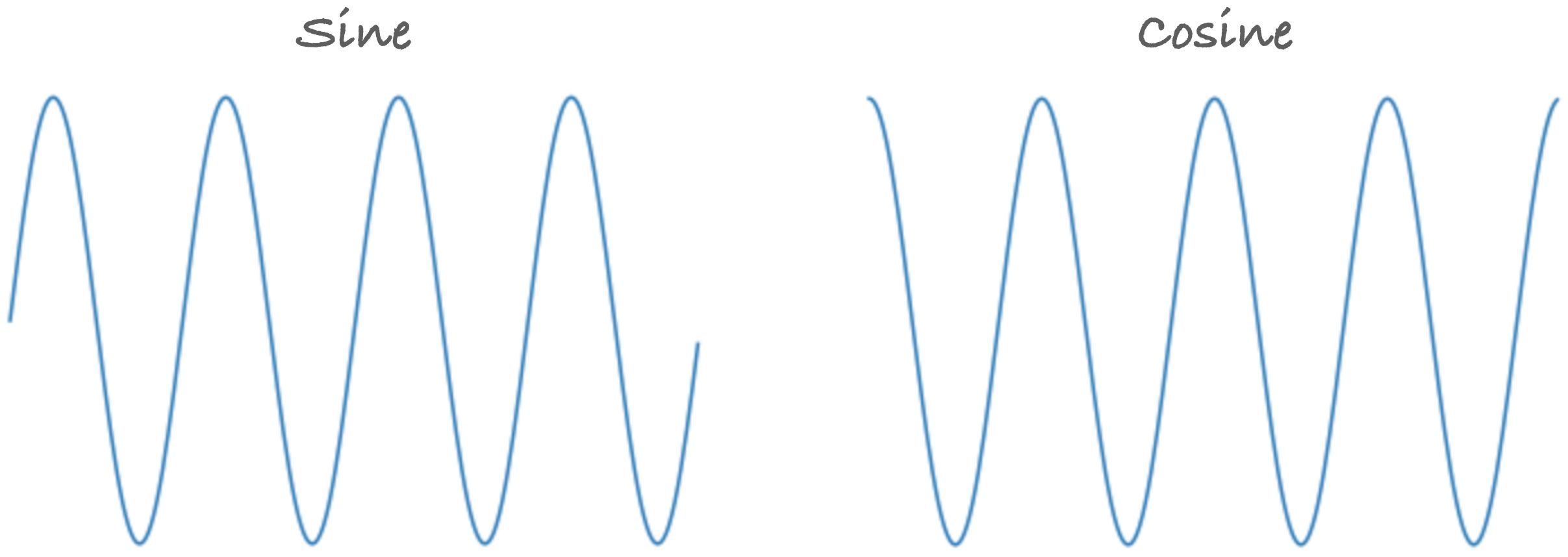 A sine and a cosine wave.