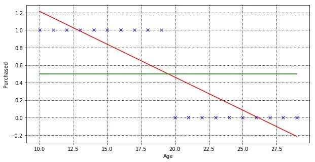 Linear regression model, showing best fit line for the training dataset