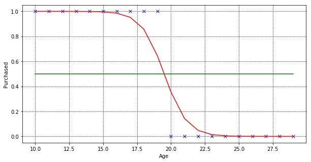 Logistic regression model, a sigmoid curve that fit the training dataset